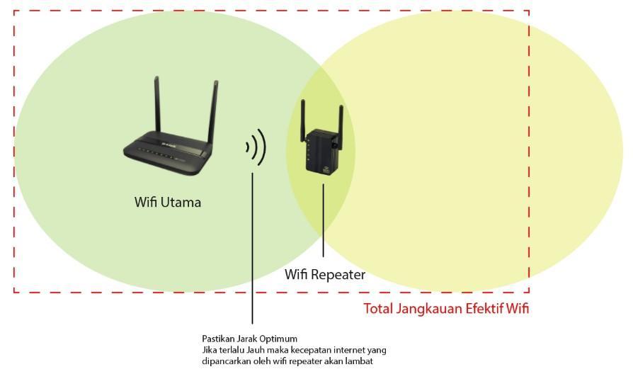 Gunakan-WiFi-Repeater